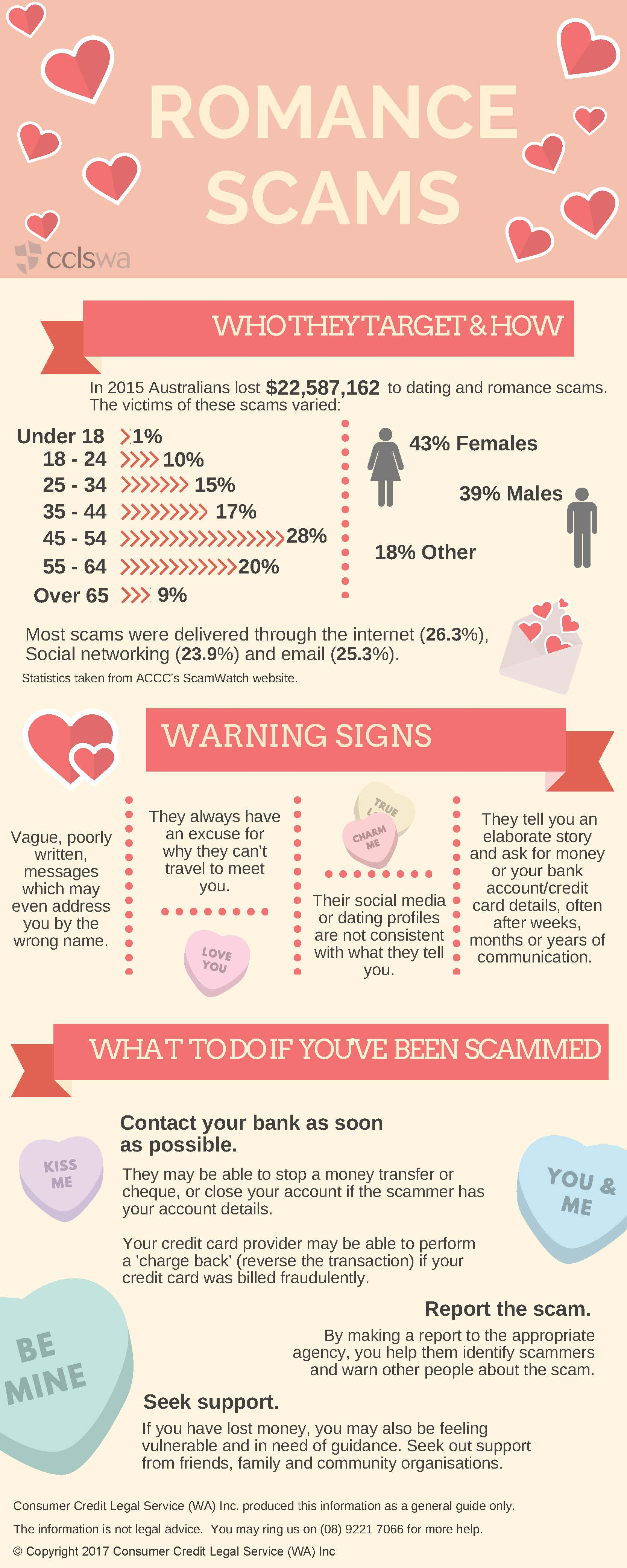 20170620 DOC Infographic - Romance Scams