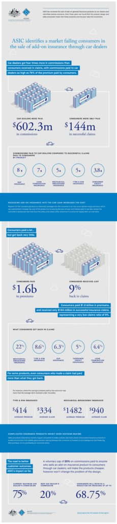 asic-addoninsurance_infographic-1