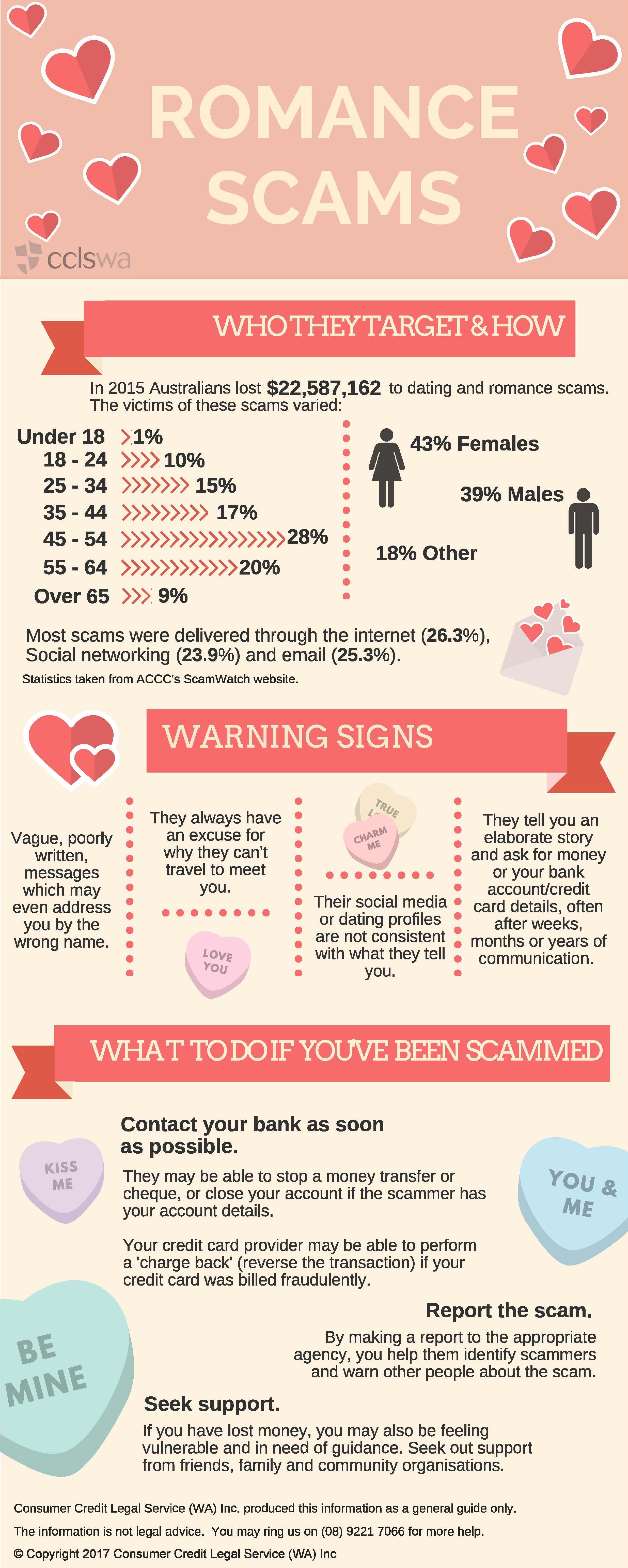 20170214 DOC Romance Scams Infographic