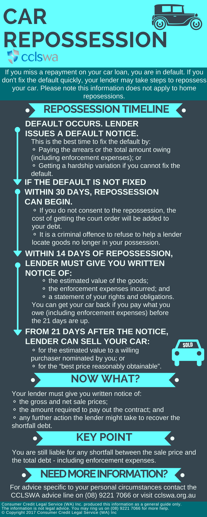 Car Repossession Infographic