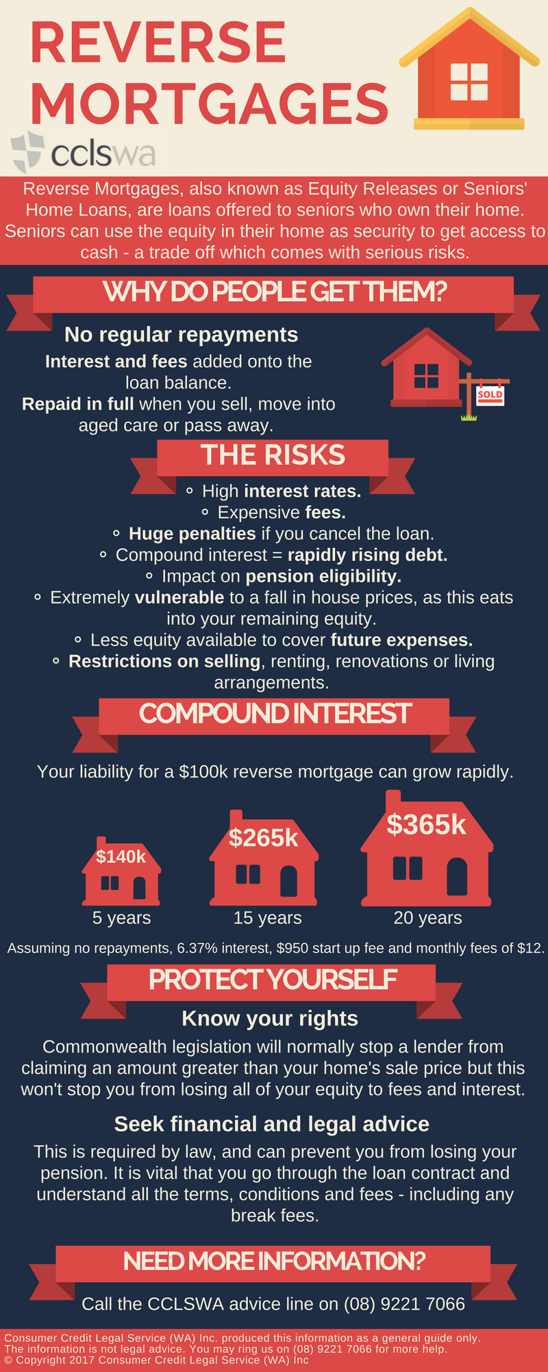 Reverse Mortgages Infographic